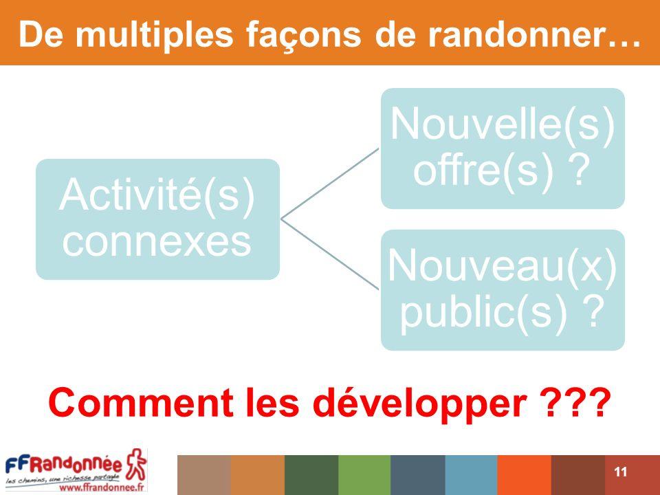 Activité(s) connexes Nouvelle(s) offre(s) .Nouveau(x) public(s) .