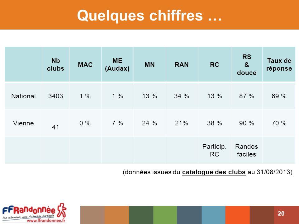 Quelques chiffres … Nb clubs MAC ME (Audax) MNRANRC RS & douce Taux de réponse National34031 % 13 %34 %13 %87 %69 % Vienne 41 0 %7 %24 %21%38 %90 %70 % Particip.