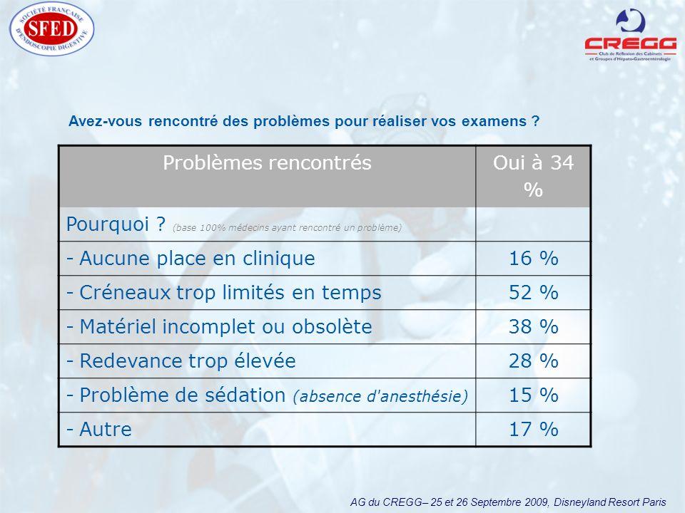 AG du CREGG– 25 et 26 Septembre 2009, Disneyland Resort Paris Problèmes rencontrés Oui à 34 % Pourquoi ? (base 100% médecins ayant rencontré un problè