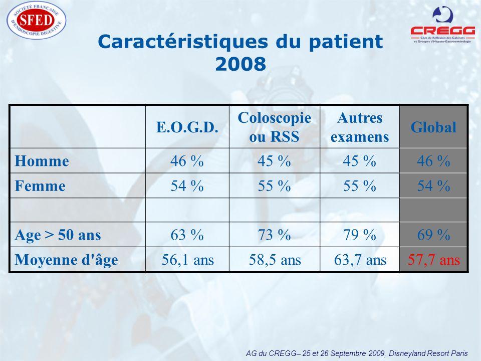 AG du CREGG– 25 et 26 Septembre 2009, Disneyland Resort Paris Caractéristiques du patient 2008 E.O.G.D. Coloscopie ou RSS Autres examens Global Homme4