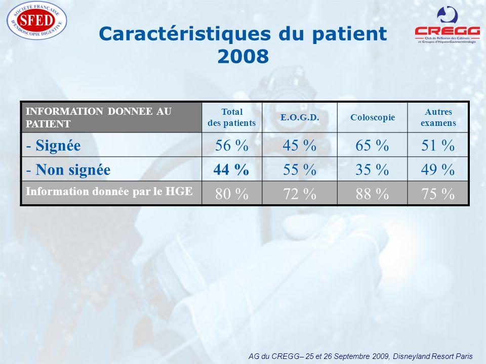 AG du CREGG– 25 et 26 Septembre 2009, Disneyland Resort Paris Caractéristiques du patient 2008 INFORMATION DONNEE AU PATIENT Total des patients E.O.G.D.Coloscopie Autres examens Signée56 %45 %65 %51 % Non signée44 %55 %35 %49 % Information donnée par le HGE 80 %72 %88 %75 %