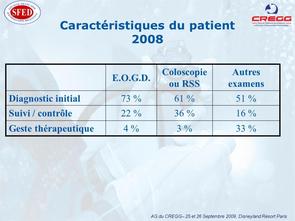 AG du CREGG– 25 et 26 Septembre 2009, Disneyland Resort Paris Caractéristiques du patient 2008 E.O.G.D. Coloscopie ou RSS Autres examens Diagnostic in