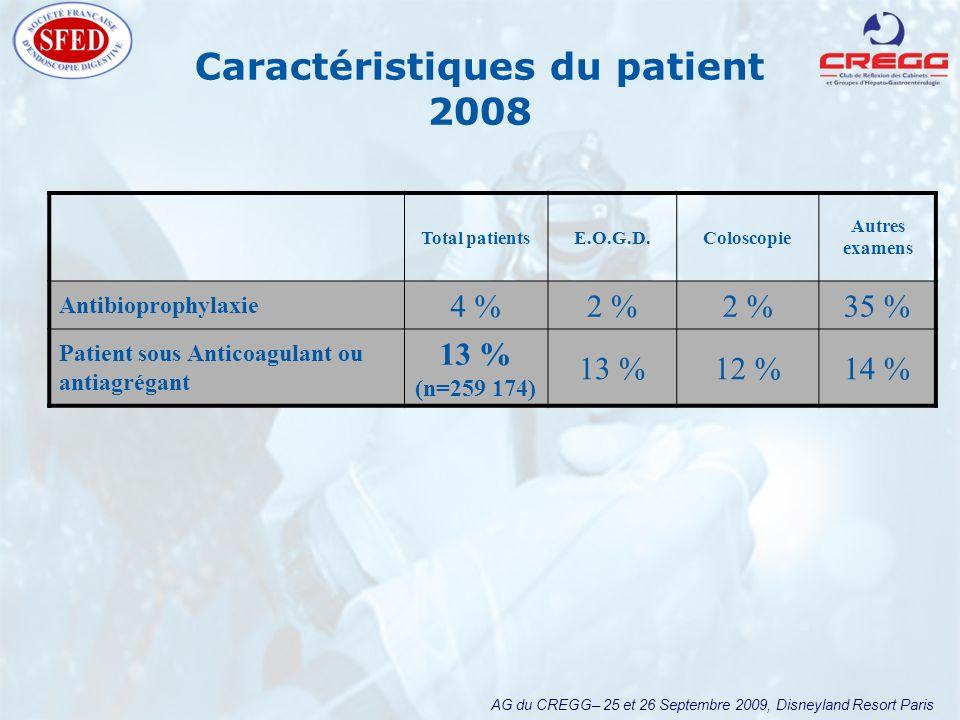 AG du CREGG– 25 et 26 Septembre 2009, Disneyland Resort Paris Caractéristiques du patient 2008 Total patientsE.O.G.D.Coloscopie Autres examens Antibio