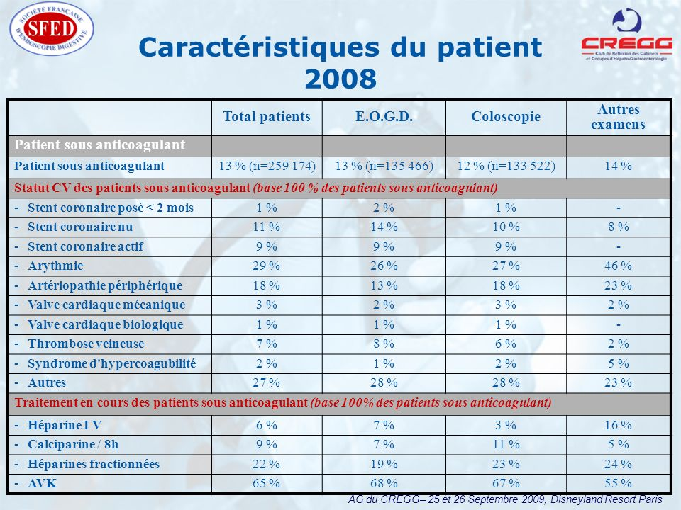 AG du CREGG– 25 et 26 Septembre 2009, Disneyland Resort Paris Caractéristiques du patient 2008 Total patientsE.O.G.D.Coloscopie Autres examens Patient sous anticoagulant 13 % (n=259 174)13 % (n=135 466)12 % (n=133 522)14 % Statut CV des patients sous anticoagulant (base 100 % des patients sous anticoagulant) ­Stent coronaire posé < 2 mois1 %2 %1 %- ­Stent coronaire nu11 %14 %10 %8 % ­Stent coronaire actif9 % - ­Arythmie29 %26 %27 %46 % ­Artériopathie périphérique18 %13 %18 %23 % ­Valve cardiaque mécanique3 %2 %3 %2 % ­Valve cardiaque biologique1 % - ­Thrombose veineuse7 %8 %6 %2 % ­Syndrome d hypercoagubilité2 %1 %2 %5 % ­Autres27 %28 % 23 % Traitement en cours des patients sous anticoagulant (base 100% des patients sous anticoagulant) ­Héparine I V6 %7 %3 %16 % ­Calciparine / 8h9 %7 %11 %5 % ­Héparines fractionnées22 %19 %23 %24 % ­AVK65 %68 %67 %55 %