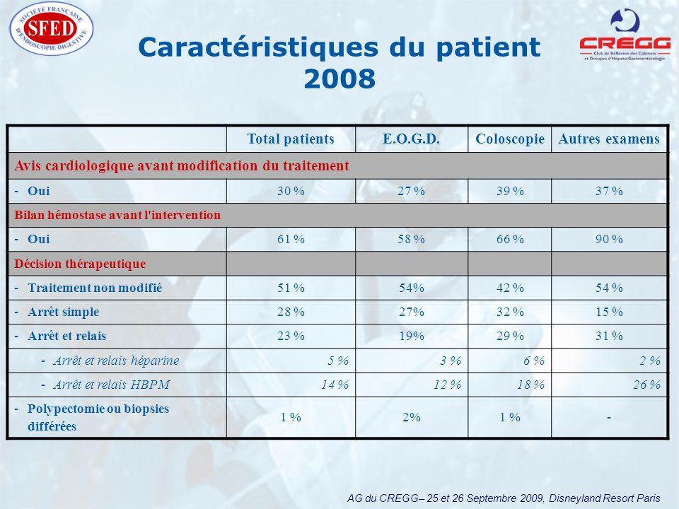 AG du CREGG– 25 et 26 Septembre 2009, Disneyland Resort Paris Caractéristiques du patient 2008 Total patientsE.O.G.D.ColoscopieAutres examens Avis car