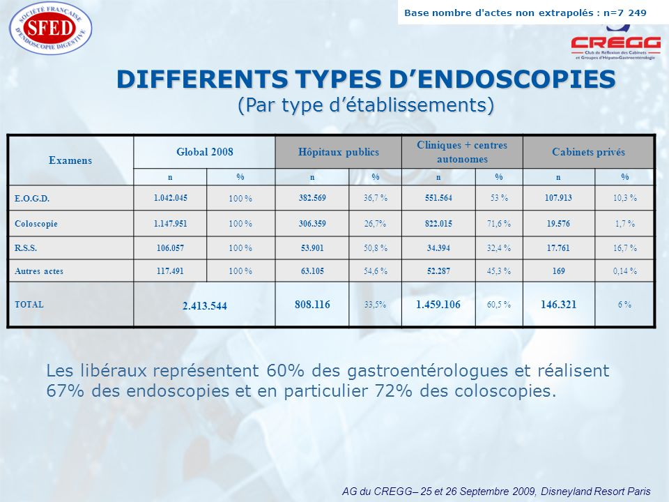 AG du CREGG– 25 et 26 Septembre 2009, Disneyland Resort Paris DIFFERENTS TYPES DENDOSCOPIES (Par type détablissements) Examens Global 2008Hôpitaux pub
