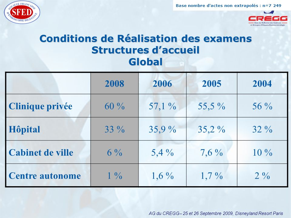 AG du CREGG– 25 et 26 Septembre 2009, Disneyland Resort Paris Conditions de Réalisation des examens Structures daccueil Global 2008200620052004 Cliniq