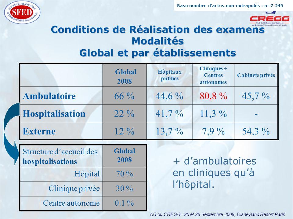 AG du CREGG– 25 et 26 Septembre 2009, Disneyland Resort Paris Conditions de Réalisation des examens Modalités Global et par établissements Global 2008 Hôpitaux publics Cliniques + Centres autonomes Cabinets privés Ambulatoire66 %44,6 %80,8 %45,7 % Hospitalisation22 %41,7 %11,3 %- Externe12 %13,7 %7,9 %54,3 % Structure daccueil des hospitalisations Global 2008 Hôpital70 % Clinique privée30 % Centre autonome0.1 % Base nombre d actes non extrapolés : n=7 249 + dambulatoires en cliniques quà lhôpital.