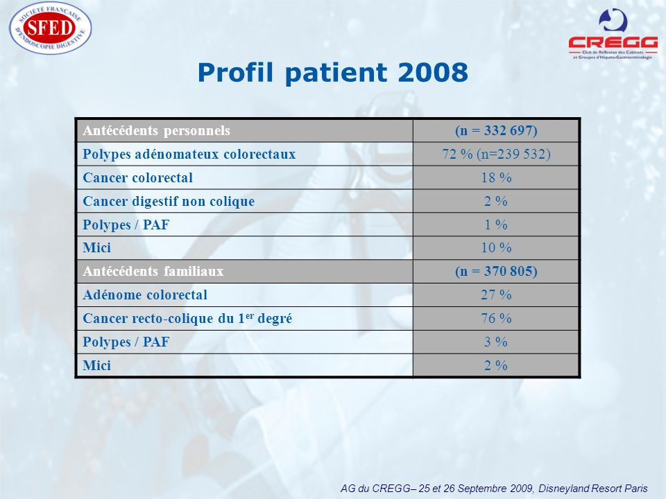 AG du CREGG– 25 et 26 Septembre 2009, Disneyland Resort Paris Antécédents personnels(n = 332 697) Polypes adénomateux colorectaux72 % (n=239 532) Cancer colorectal18 % Cancer digestif non colique2 % Polypes / PAF1 % Mici10 % Antécédents familiaux(n = 370 805) Adénome colorectal27 % Cancer recto-colique du 1 er degré76 % Polypes / PAF3 % Mici2 % Profil patient 2008
