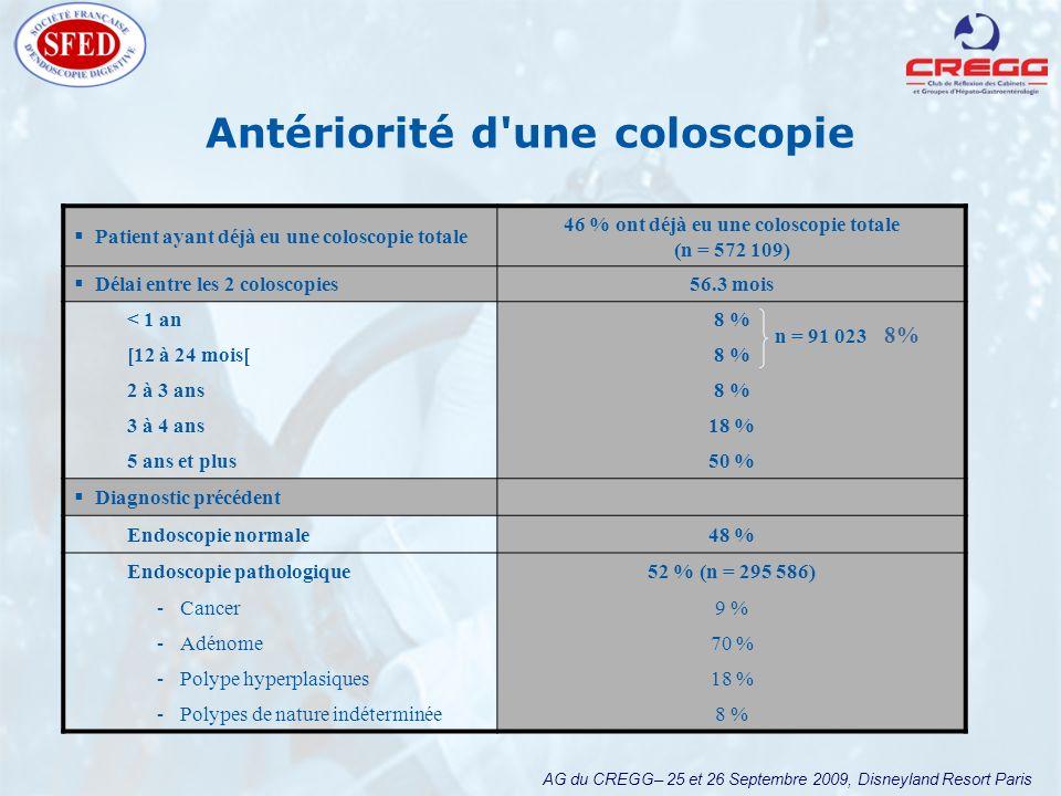 AG du CREGG– 25 et 26 Septembre 2009, Disneyland Resort Paris Antériorité d une coloscopie Patient ayant déjà eu une coloscopie totale 46 % ont déjà eu une coloscopie totale (n = 572 109) Délai entre les 2 coloscopies 56.3 mois < 1 an8 % [12 à 24 mois[8 % 2 à 3 ans8 % 3 à 4 ans18 % 5 ans et plus50 % Diagnostic précédent Endoscopie normale48 % Endoscopie pathologique52 % (n = 295 586) -Cancer9 % -Adénome70 % -Polype hyperplasiques18 % -Polypes de nature indéterminée8 % n = 91 023 8%