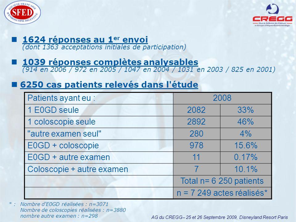 AG du CREGG– 25 et 26 Septembre 2009, Disneyland Resort Paris Conditions de réalisation de lexamen Types dAnesthésie pratiquée Global 2008 Hôpitaux publics Cliniques + CA Cabinets privés Anesthésie générale par un anesthésiste 74 %68,9 %79,9 % Par une IADE 8 %3,9 %9,7 % Sédation IV par un gastro-entérologue 1,3 %2,8 %0,4 %4,1 % Pas danesthésie, ni sédation 17 %24,4 %9,9 %95,9 % 83% - Uniquement 10% sans anesthésies en clinique.