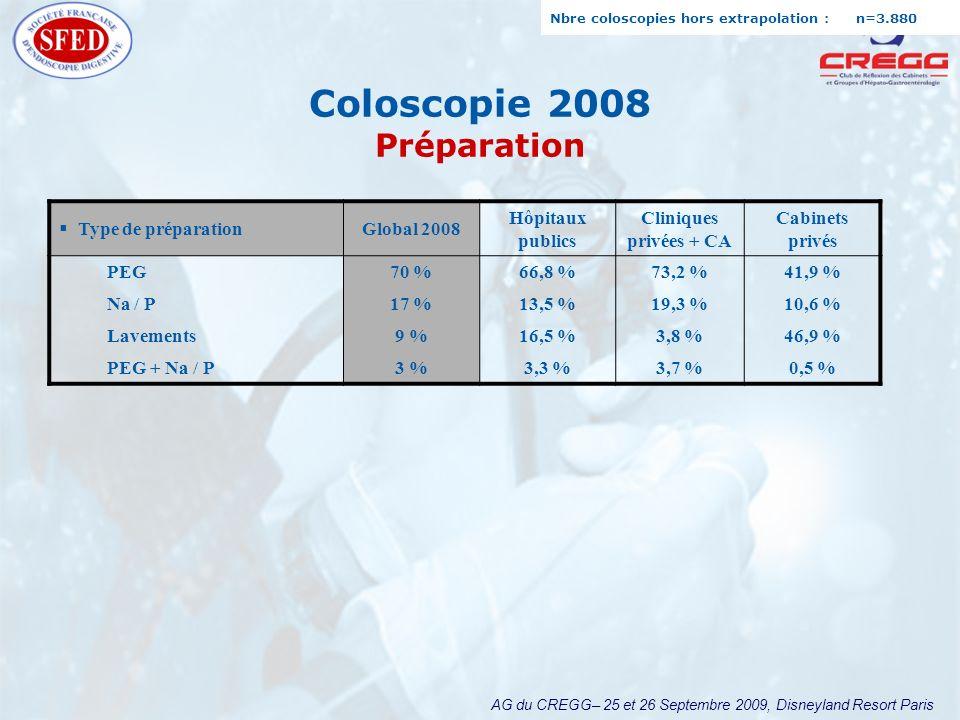 AG du CREGG– 25 et 26 Septembre 2009, Disneyland Resort Paris Coloscopie 2008 Préparation Type de préparation Global 2008 Hôpitaux publics Cliniques privées + CA Cabinets privés PEG70 %66,8 %73,2 %41,9 % Na / P17 %13,5 %19,3 %10,6 % Lavements9 %16,5 %3,8 %46,9 % PEG + Na / P3 %3,3 %3,7 %0,5 % Nbre coloscopies hors extrapolation : n=3.880