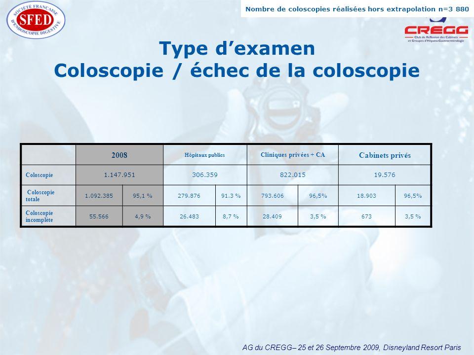 AG du CREGG– 25 et 26 Septembre 2009, Disneyland Resort Paris Type dexamen Coloscopie / échec de la coloscopie 2008 Hôpitaux publics Cliniques privées + CA Cabinets privés Coloscopie 1.147.951306.359822.01519.576 Coloscopie totale 1.092.38595,1 %279.87691.3 %793.60696,5%18.90396,5% Coloscopie incomplète 55.5664,9 %26.4838,7 %28.4093,5 %6733,5 % Nombre de coloscopies réalisées hors extrapolation n=3 880