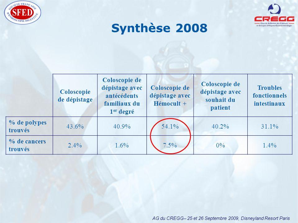 AG du CREGG– 25 et 26 Septembre 2009, Disneyland Resort Paris Synthèse 2008 Coloscopie de dépistage Coloscopie de dépistage avec antécédents familiaux du 1 er degré Coloscopie de dépistage avec Hémocult + Coloscopie de dépistage avec souhait du patient Troubles fonctionnels intestinaux % de polypes trouvés 43.6%40.9%54.1%40.2%31.1% % de cancers trouvés 2.4%1.6%7.5%0%1.4%