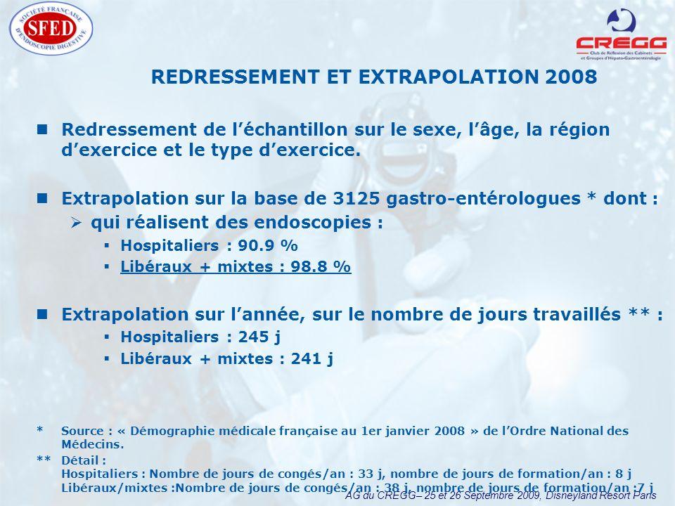 AG du CREGG– 25 et 26 Septembre 2009, Disneyland Resort Paris REDRESSEMENT ET EXTRAPOLATION 2008 Redressement de léchantillon sur le sexe, lâge, la région dexercice et le type dexercice.