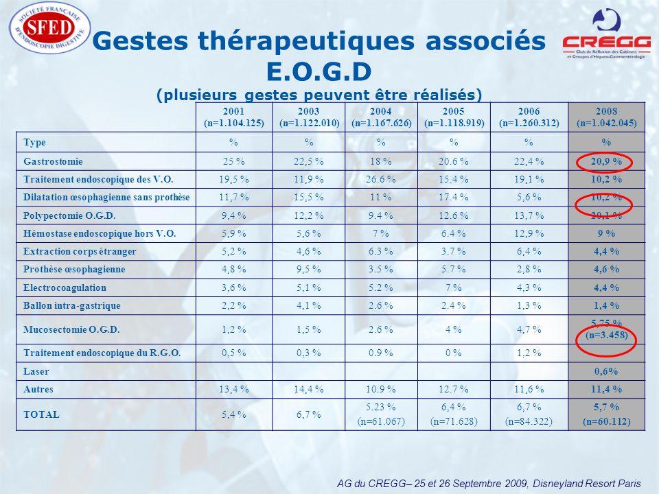 AG du CREGG– 25 et 26 Septembre 2009, Disneyland Resort Paris 2001 (n=1.104.125) 2003 (n=1.122.010) 2004 (n=1.167.626) 2005 (n=1.118.919) 2006 (n=1.260.312) 2008 (n=1.042.045) Type%%% Gastrostomie25 %22,5 %18 %20.6 %22,4 %20,9 % Traitement endoscopique des V.O.19,5 %11,9 %26.6 %15.4 %19,1 %10,2 % Dilatation œsophagienne sans prothèse11,7 %15,5 %11 %17.4 %5,6 %10,2 % Polypectomie O.G.D.9,4 %12,2 %9.4 %12.6 %13,7 %20,1 % Hémostase endoscopique hors V.O.5,9 %5,6 %7 %6.4 %12,9 %9 % Extraction corps étranger5,2 %4,6 %6.3 %3.7 %6,4 %4,4 % Prothèse œsophagienne4,8 %9,5 %3.5 %5.7 %2,8 %4,6 % Electrocoagulation3,6 %5,1 %5.2 %7 %4,3 %4,4 % Ballon intra-gastrique2,2 %4,1 %2.6 %2.4 %1,3 %1,4 % Mucosectomie O.G.D.1,2 %1,5 %2.6 %4 %4,7 % 5,75 % (n=3.458) Traitement endoscopique du R.G.O.0,5 %0,3 %0.9 %0 %1,2 % Laser0,6% Autres13,4 %14,4 %10.9 %12.7 %11,6 %11,4 % TOTAL5,4 %6,7 % 5.23 % (n=61.067) 6,4 % (n=71.628) 6,7 % (n=84.322) 5,7 % (n=60.112) Gestes thérapeutiques associés E.O.G.D (plusieurs gestes peuvent être réalisés)