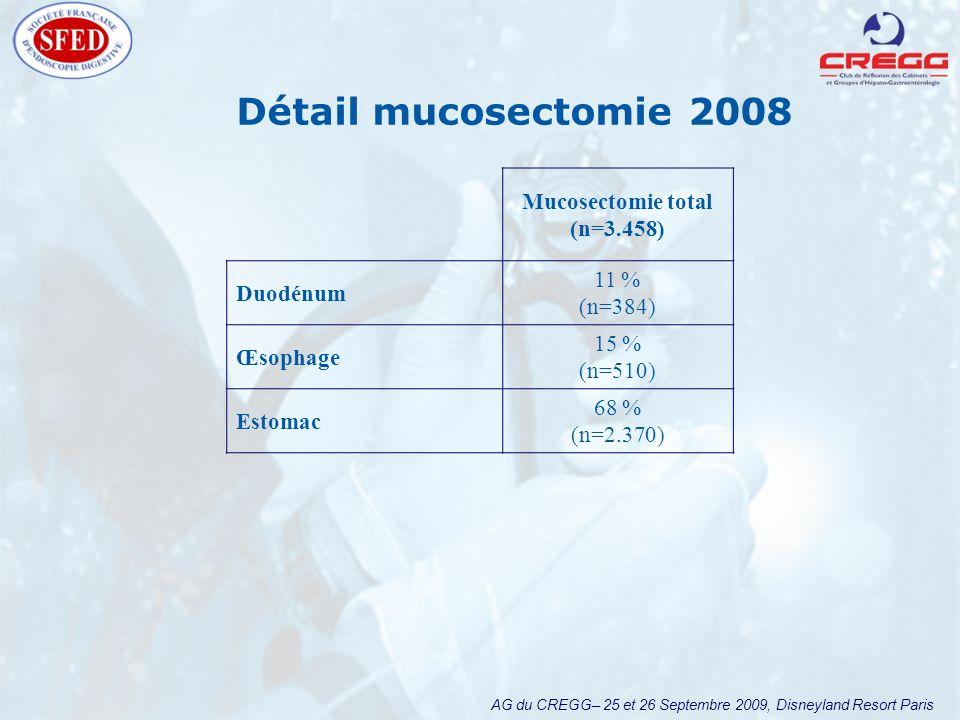 AG du CREGG– 25 et 26 Septembre 2009, Disneyland Resort Paris Détail mucosectomie 2008 Mucosectomie total (n=3.458) Duodénum 11 % (n=384) Œsophage 15