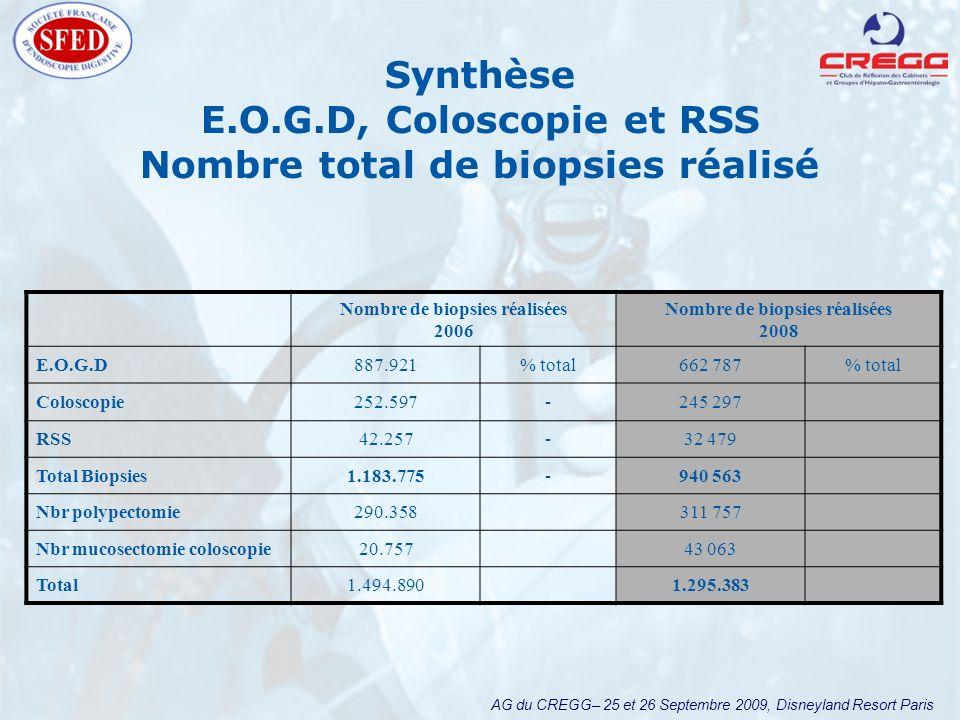 AG du CREGG– 25 et 26 Septembre 2009, Disneyland Resort Paris Nombre de biopsies réalisées 2006 Nombre de biopsies réalisées 2008 E.O.G.D887.921% tota