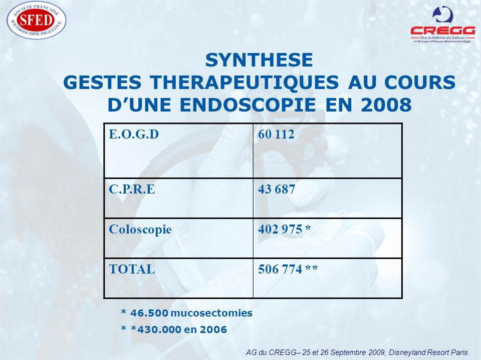 AG du CREGG– 25 et 26 Septembre 2009, Disneyland Resort Paris SYNTHESE GESTES THERAPEUTIQUES AU COURS DUNE ENDOSCOPIE EN 2008 E.O.G.D60 112 C.P.R.E43 687 Coloscopie402 975 * TOTAL506 774 ** * 46.500 mucosectomies * *430.000 en 2006