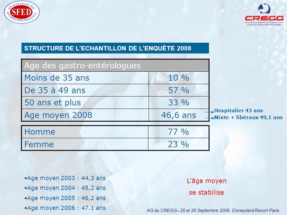 AG du CREGG– 25 et 26 Septembre 2009, Disneyland Resort Paris Caractéristiques du patient 2008 Total patientsE.O.G.D.Coloscopie Autres examens Patient sous anticoagulant 13 % (n=259 174)13 % (n=135 466)12 % (n=133 522)14 % Statut CV des patients sous anticoagulant (base 100 % des patients sous anticoagulant) Stent coronaire posé < 2 mois1 %2 %1 %- Stent coronaire nu11 %14 %10 %8 % Stent coronaire actif9 % - Arythmie29 %26 %27 %46 % Artériopathie périphérique18 %13 %18 %23 % Valve cardiaque mécanique3 %2 %3 %2 % Valve cardiaque biologique1 % - Thrombose veineuse7 %8 %6 %2 % Syndrome d hypercoagubilité2 %1 %2 %5 % Autres27 %28 % 23 % Traitement en cours des patients sous anticoagulant (base 100% des patients sous anticoagulant) Héparine I V6 %7 %3 %16 % Calciparine / 8h9 %7 %11 %5 % Héparines fractionnées22 %19 %23 %24 % AVK65 %68 %67 %55 %