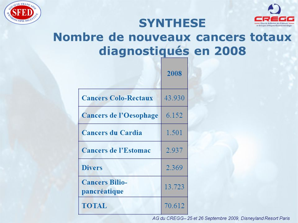 AG du CREGG– 25 et 26 Septembre 2009, Disneyland Resort Paris SYNTHESE Nombre de nouveaux cancers totaux diagnostiqués en 2008 2008 Cancers Colo-Recta