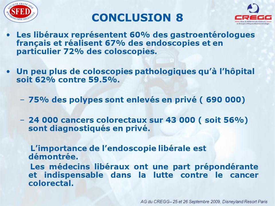 AG du CREGG– 25 et 26 Septembre 2009, Disneyland Resort Paris CONCLUSION 8 Les libéraux représentent 60% des gastroentérologues français et réalisent 67% des endoscopies et en particulier 72% des coloscopies.