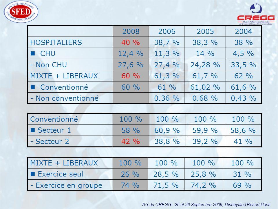 AG du CREGG– 25 et 26 Septembre 2009, Disneyland Resort Paris 2008200620052004 HOSPITALIERS40 %38,7 %38,3 %38 % CHU12,4 %11,3 %14 %4,5 % - Non CHU27,6 %27,4 %24,28 %33,5 % MIXTE + LIBERAUX60 %61,3 %61,7 %62 % Conventionné60 %61 %61,02 %61,6 % - Non conventionné0.36 %0.68 %0,43 % MIXTE + LIBERAUX100 % Exercice seul26 %28,5 %25,8 %31 % - Exercice en groupe74 %71,5 %74,2 %69 % Conventionné100 % Secteur 158 %60,9 %59,9 %58,6 % - Secteur 242 %38,8 %39,2 %41 %