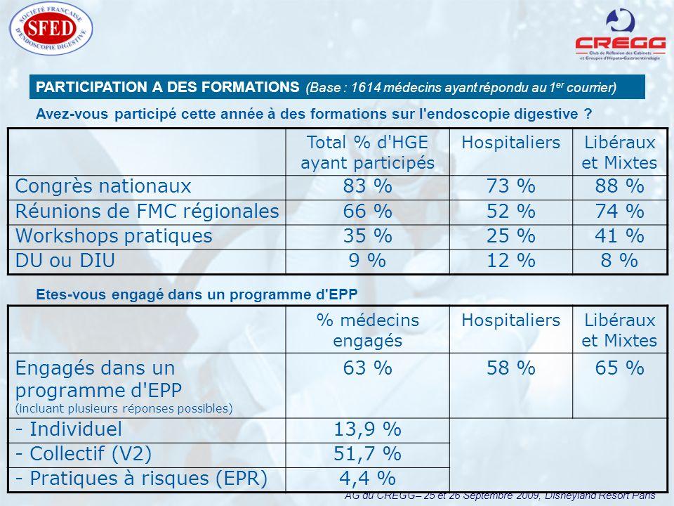 AG du CREGG– 25 et 26 Septembre 2009, Disneyland Resort Paris PARTICIPATION A DES FORMATIONS (Base : 1614 médecins ayant répondu au 1 er courrier) Total % d HGE ayant participés HospitaliersLibéraux et Mixtes Congrès nationaux83 %73 %88 % Réunions de FMC régionales66 %52 %74 % Workshops pratiques35 %25 %41 % DU ou DIU9 %12 %8 % Avez-vous participé cette année à des formations sur l endoscopie digestive .