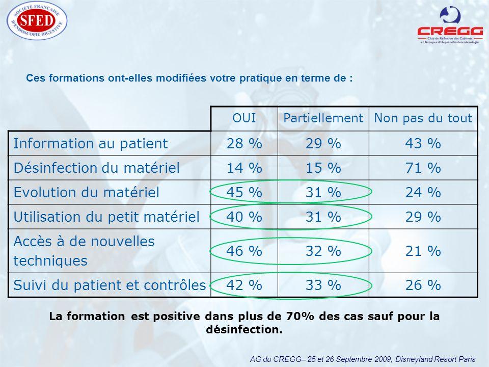 AG du CREGG– 25 et 26 Septembre 2009, Disneyland Resort Paris OUIPartiellementNon pas du tout Information au patient28 %29 %43 % Désinfection du matériel14 %15 %71 % Evolution du matériel45 %31 %24 % Utilisation du petit matériel40 %31 %29 % Accès à de nouvelles techniques 46 %32 %21 % Suivi du patient et contrôles42 %33 %26 % Ces formations ont-elles modifiées votre pratique en terme de : La formation est positive dans plus de 70% des cas sauf pour la désinfection.