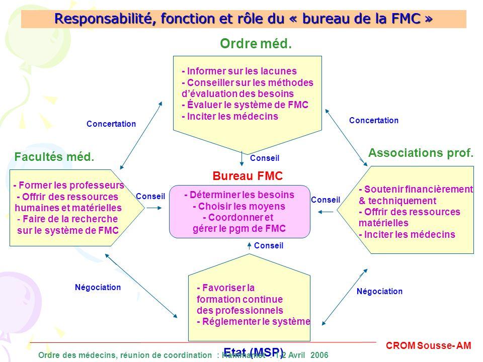 Responsabilité, fonction et rôle du « bureau de la FMC » - Former les professeurs - Offrir des ressources humaines et matérielles - Faire de la recher