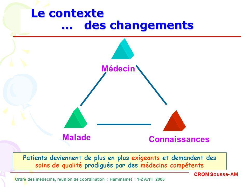 Le contexte … des changements Le contexte … des changements Médecin Malade Connaissances Patients deviennent de plus en plus exigeants et demandent de