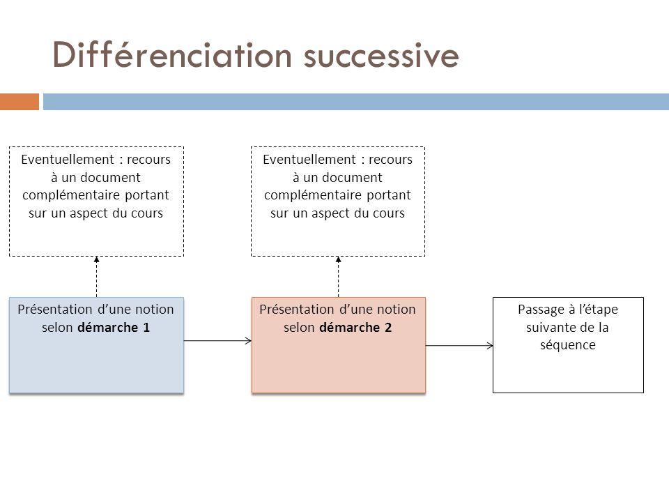 Différenciation successive Présentation dune notion selon démarche 1 Présentation dune notion selon démarche 2 Passage à létape suivante de la séquence Eventuellement : recours à un document complémentaire portant sur un aspect du cours