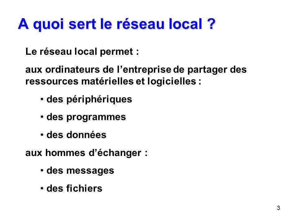 3 A quoi sert le réseau local ? Le réseau local permet : aux ordinateurs de lentreprise de partager des ressources matérielles et logicielles : des pé