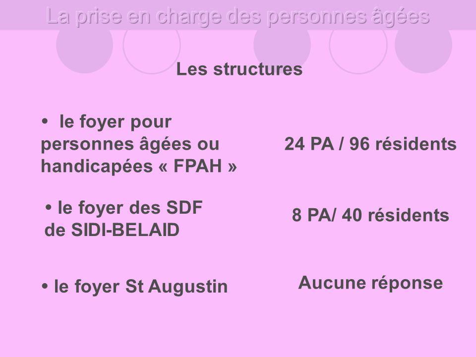Les structures le foyer pour personnes âgées ou handicapées « FPAH » le foyer des SDF de SIDI-BELAID 24 PA / 96 résidents 8 PA/ 40 résidents le foyer St Augustin Aucune réponse