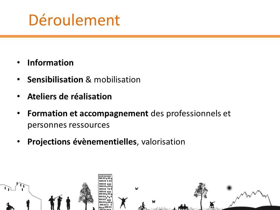 Déroulement Information Sensibilisation & mobilisation Ateliers de réalisation Formation et accompagnement des professionnels et personnes ressources