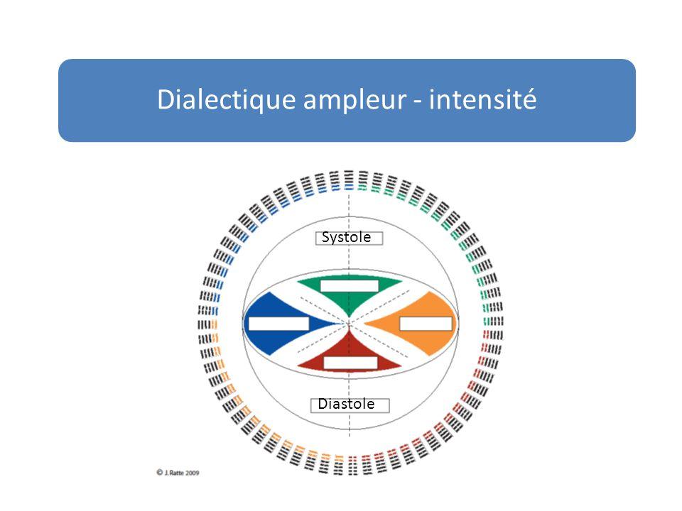 Dialectique ampleur - intensité Systole Diastole