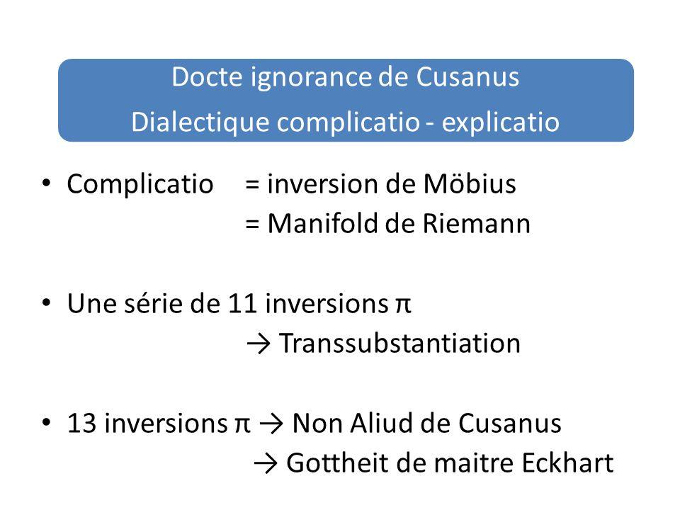 Complicatio = inversion de Möbius = Manifold de Riemann Une série de 11 inversions π Transsubstantiation 13 inversions π Non Aliud de Cusanus Gottheit