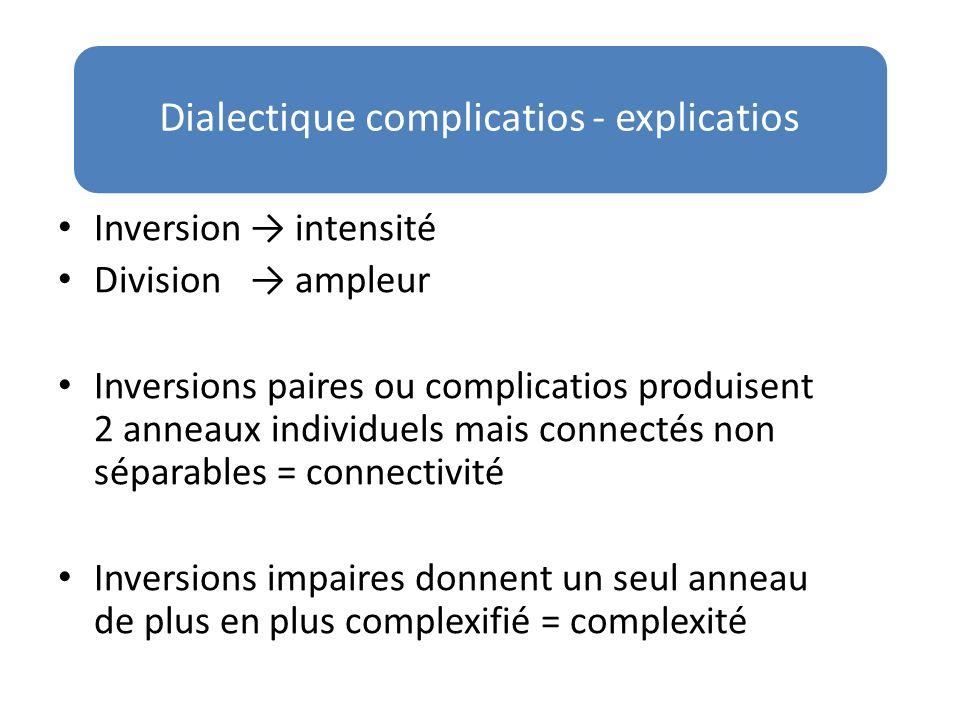 Inversion intensité Division ampleur Inversions paires ou complicatios produisent 2 anneaux individuels mais connectés non séparables = connectivité I