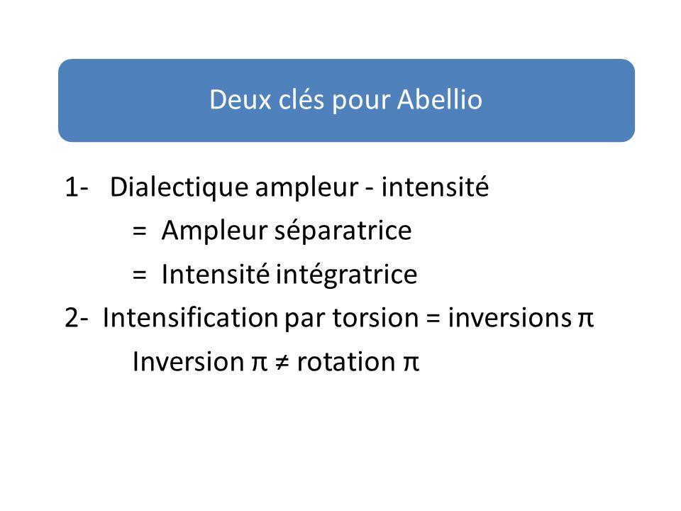1- Dialectique ampleur - intensité = Ampleur séparatrice = Intensité intégratrice 2- Intensification par torsion = inversions π Inversion π rotation π