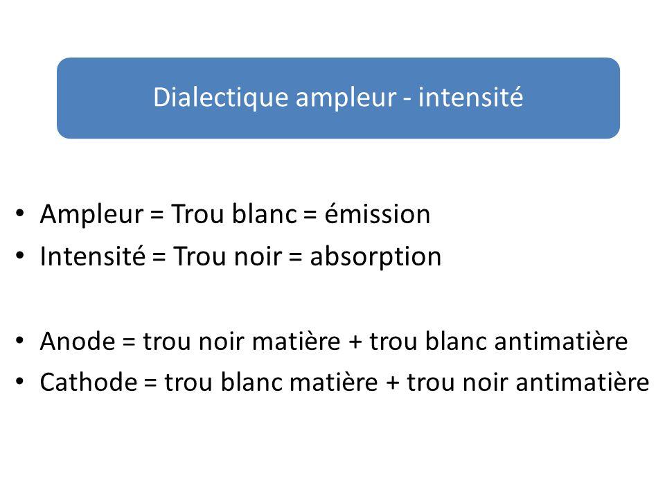 Ampleur = Trou blanc = émission Intensité = Trou noir = absorption Anode = trou noir matière + trou blanc antimatière Cathode = trou blanc matière + t