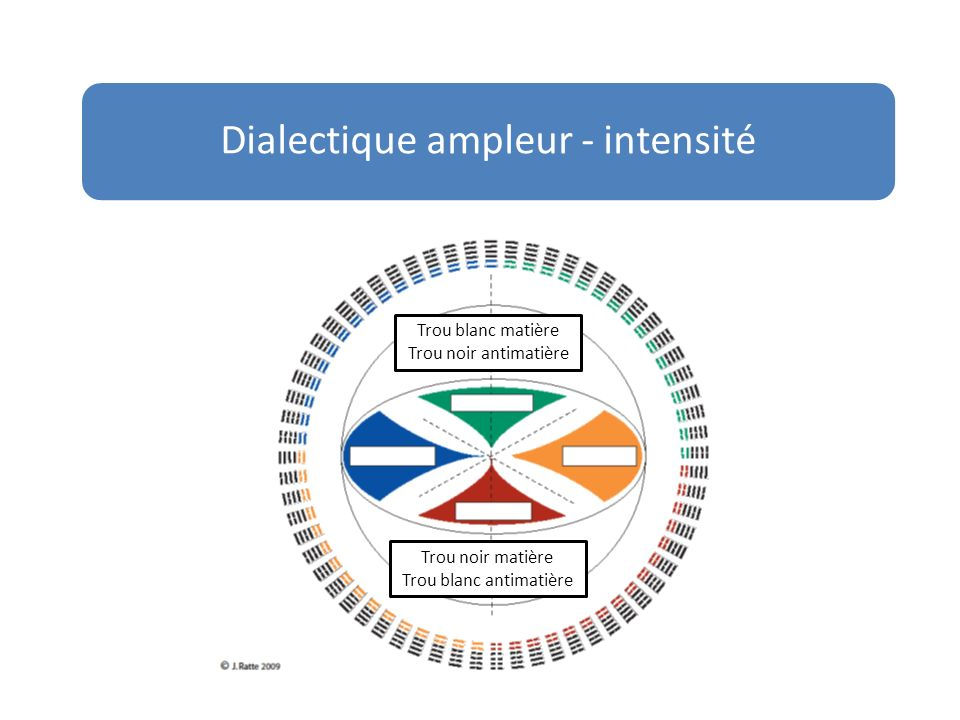 Dialectique ampleur - intensité Big Bang Big Crunch