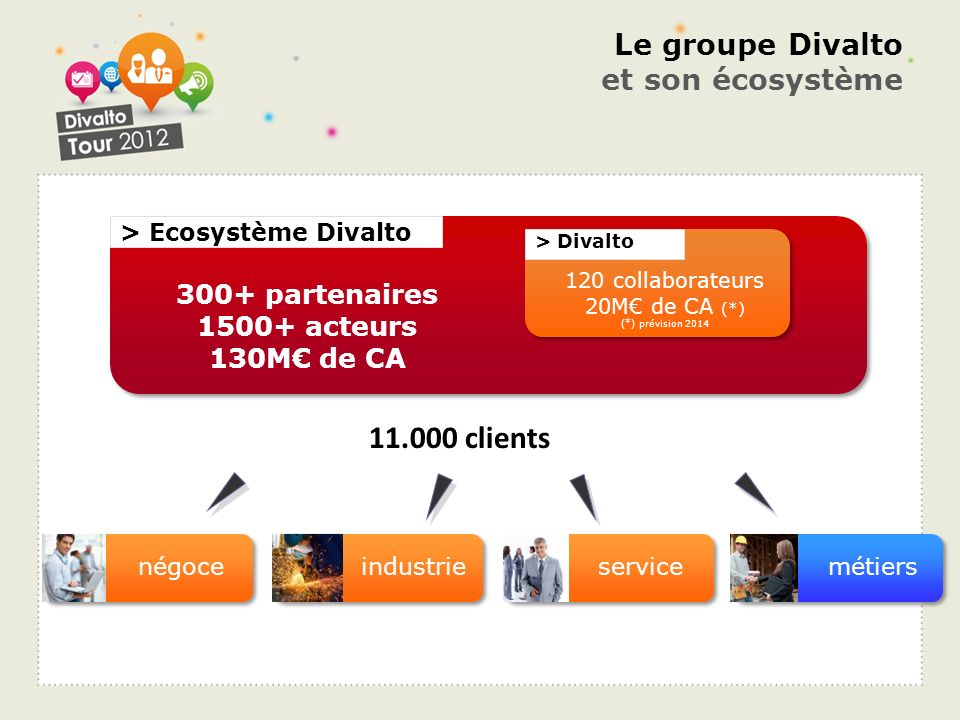 Le groupe Divalto et son écosystème 11.000 clients métiersnégoceindustrieservice > Divalto 120 collaborateurs 20M de CA (*) (*) prévision 2014 > Ecosy