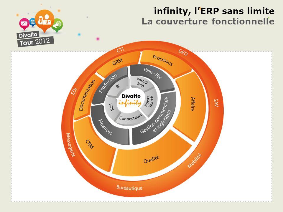 infinity, lERP sans limite La couverture fonctionnelle