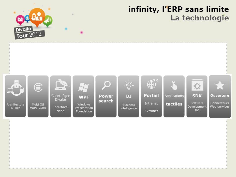 infinity, lERP sans limite La technologie