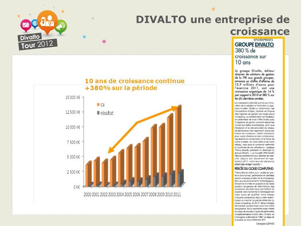 DIVALTO une entreprise qui investit de … 15% du CA investis en R&D en 2001 à … 30% du CA investis en R&D en 2011 10 ans de croissance continue +380% sur la période