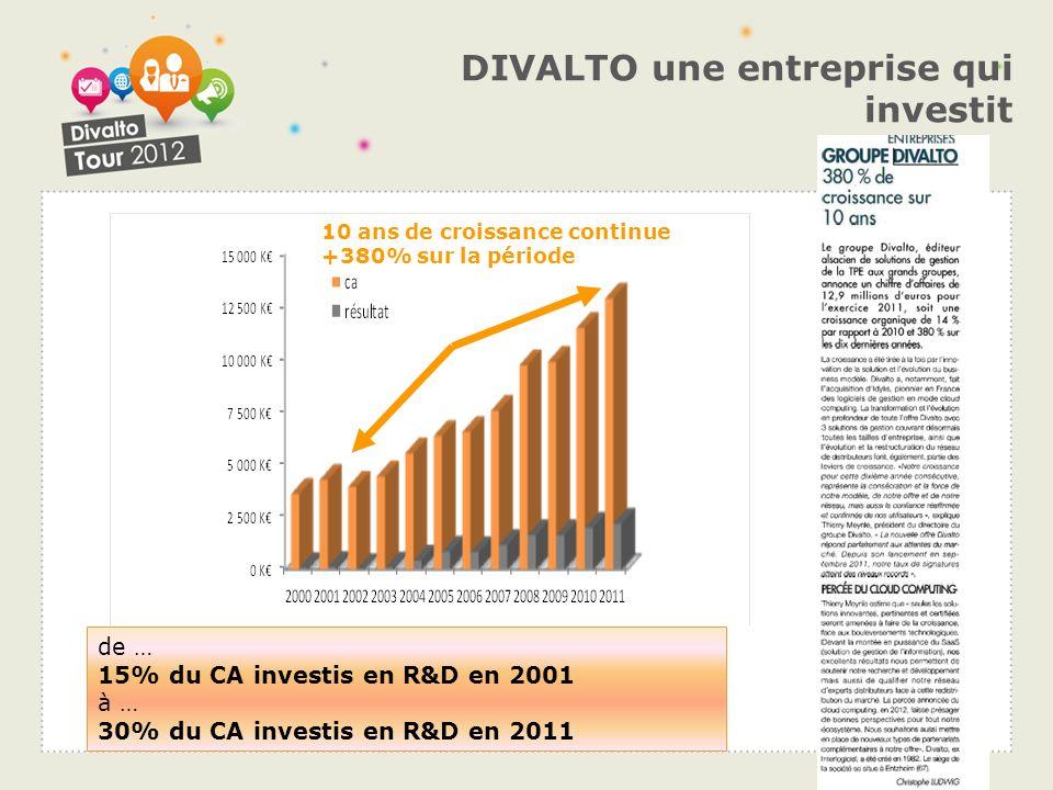 DIVALTO une entreprise qui investit de … 15% du CA investis en R&D en 2001 à … 30% du CA investis en R&D en 2011 10 ans de croissance continue +380% s
