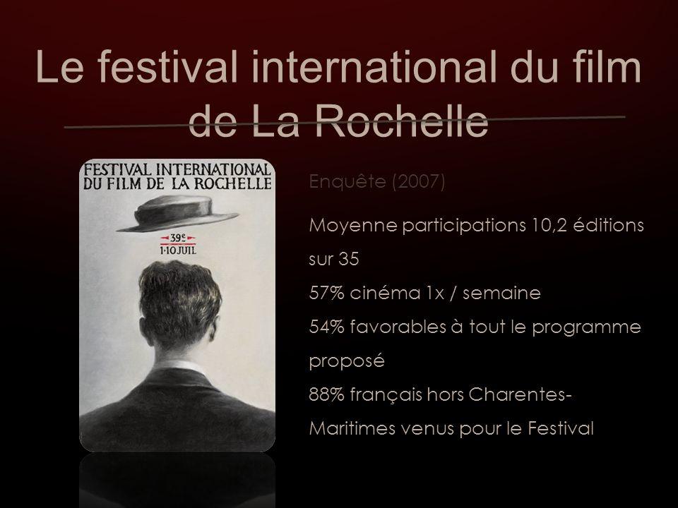 Le festival international du film de La Rochelle Enquête (2007) Moyenne participations 10,2 éditions sur 35 57% cinéma 1x / semaine 54% favorables à tout le programme proposé 88% français hors Charentes- Maritimes venus pour le Festival