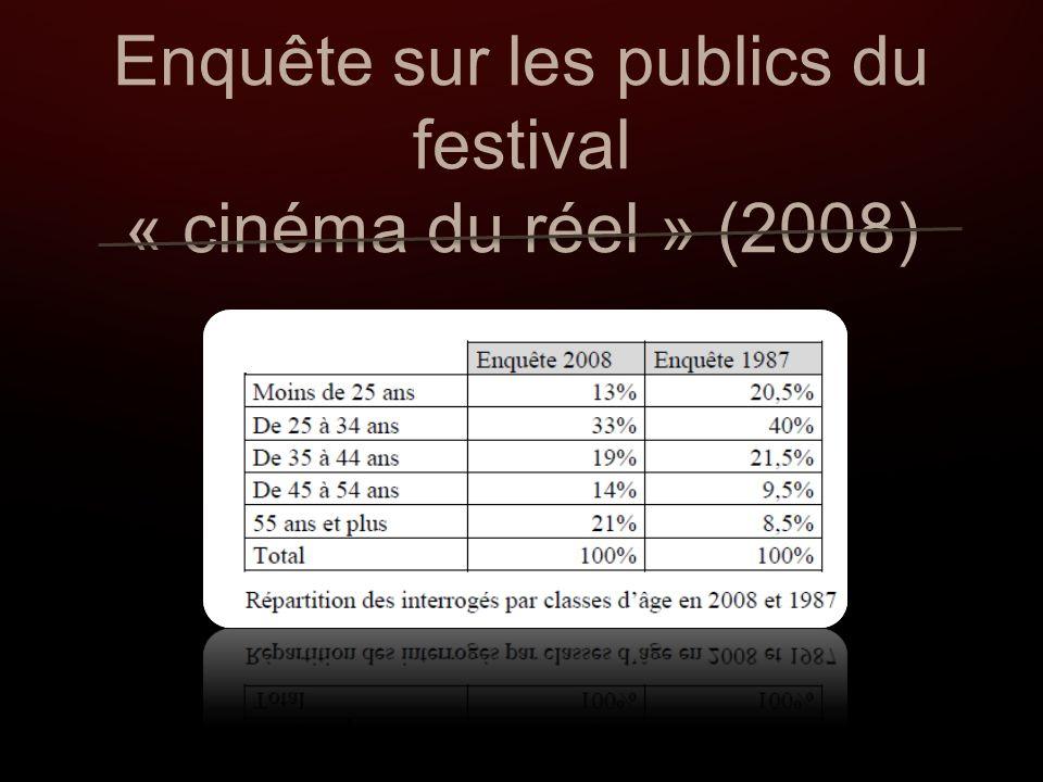 Enquête sur les publics du festival « cinéma du réel » (2008)