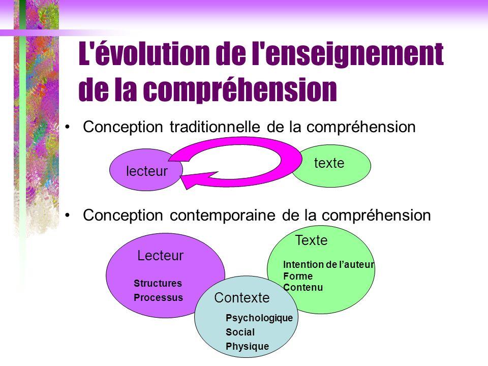 Conception traditionnelle de la compréhension Conception contemporaine de la compréhension lecteur texte Lecteur Texte Contexte Structures Processus P