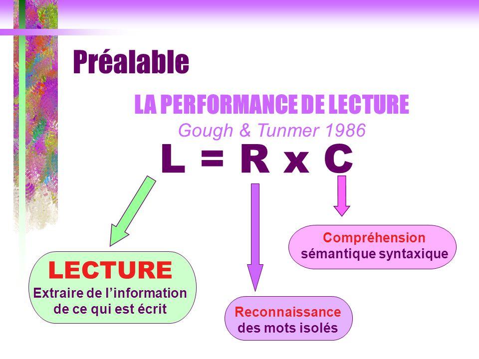 LA PERFORMANCE DE LECTURE Gough & Tunmer 1986 L = R x C LECTURE Extraire de linformation de ce qui est écrit Compréhension sémantique syntaxique Recon